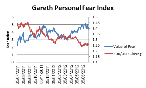 EUR/USD: A Gauge from Your Personal Fear Index