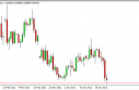 EUR/GBP Forecast April 29, 2013, Technical Analysis