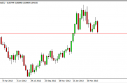 EUR/GBP forecast for the week of April 29, 2013, Technical Analysis