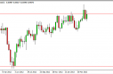 NZD/USD forecast for the week of April 29, 2013, Technical Analysis