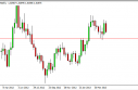 USD/CAD forecast for the week of April 29, 2013, Technical Analysis