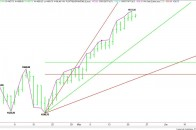 Daily June E-mini S&P 500 Index