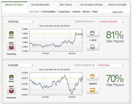 Binary option la gi