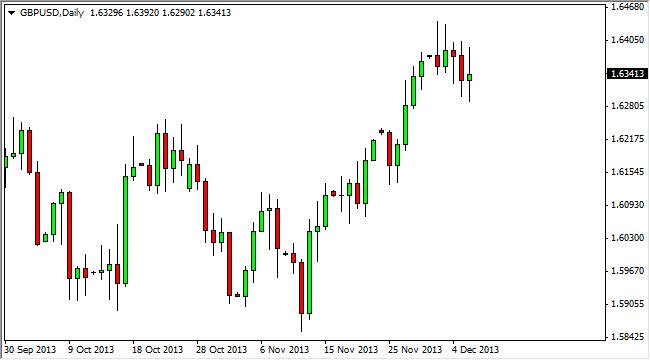 GBP/USD Forecast December 9, 2013, Technical Analysis