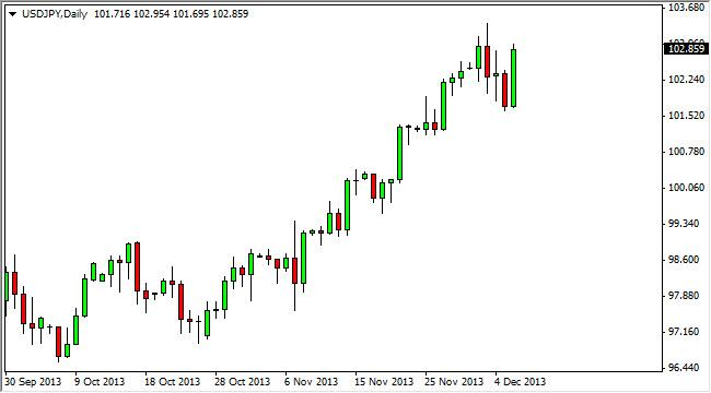 USD/JPY Forecast December 9, 2013, Technical Analysis