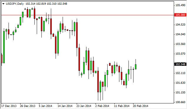 USD/JPY Forecast February 24, 2014, Technical Analysis
