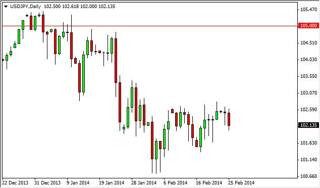 USD/JPY Forecast February 26, 2014, Technical Analysis