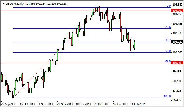 USD/JPY Forecast February 7, 2014, Technical Analysis