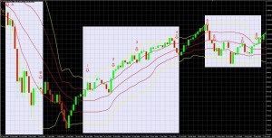 4 Rules For Using Double Bollinger Bands, The Most Useful Technical Indicator Part 2