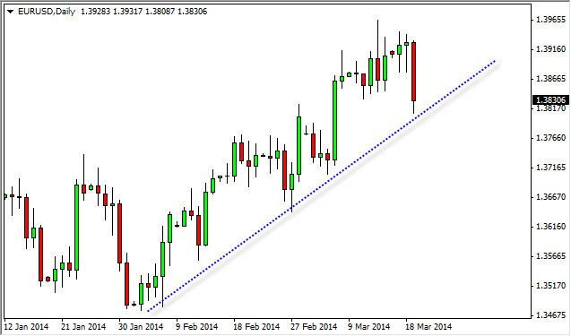 EUR/USD Forecast March 20, 2014, Technical Analysis