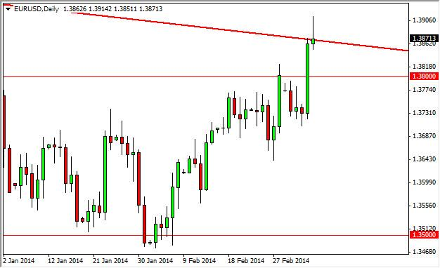 EUR/USD Forecast March 10, 2014, Technical Analysis