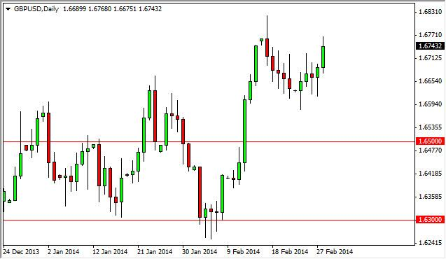 GBP/USD Forecast March 3, 2014, Technical Analysis