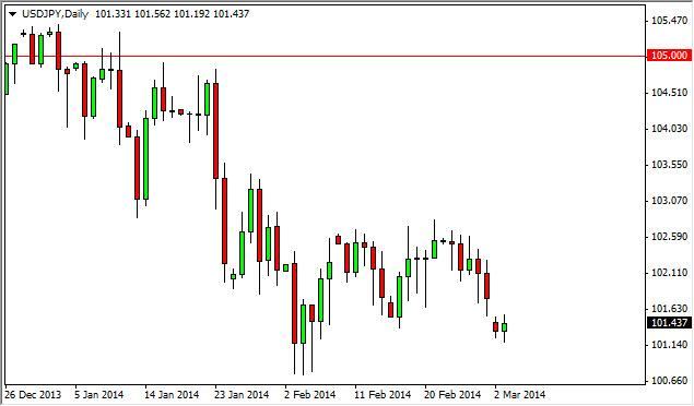 USD/JPY Forecast March 4, 2014, Technical Analysis