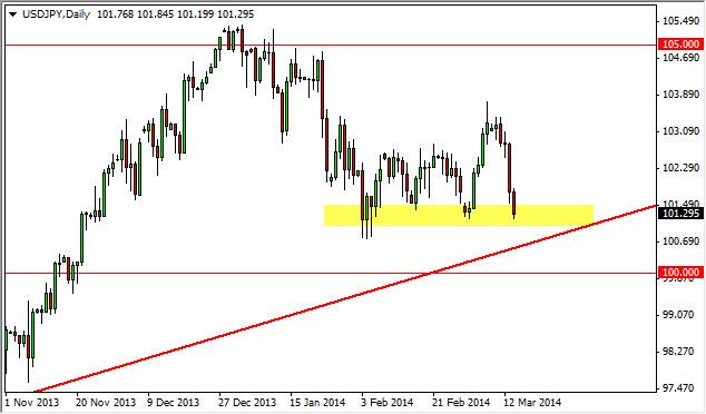 USD/JPY Forecast March 17, 2014, Technical Analysis