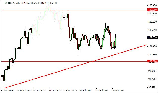 USD/JPY Forecast March 20, 2014, Technical Analysis