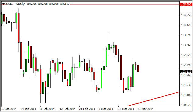USD/JPY Forecast March 24, 2014, Technical Analysis