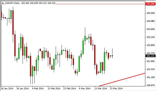 USD/JPY Forecast March 25, 2014, Technical Analysis