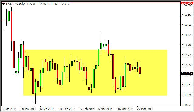 USD/JPY Forecast March 27, 2014, Technical Analysis