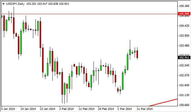 USD/JPY Forecast March 12, 2014, Technical Analysis