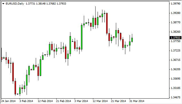 EUR/USD Forecast April 2, 2014, Technical Analysis