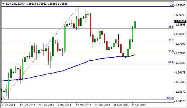 EUR/USD Forecast April 11, 2014, Technical Analysis