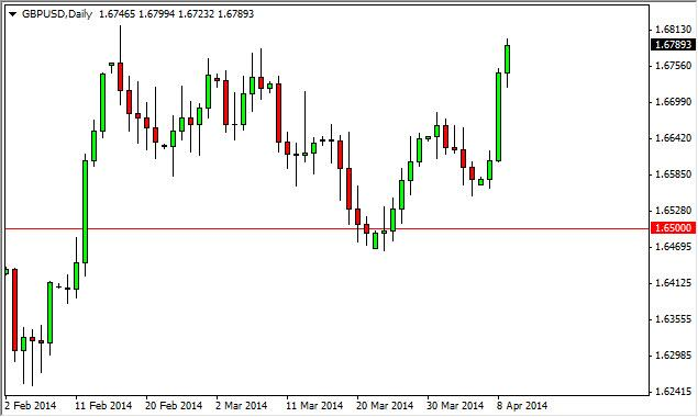 GBP/USD Forecast April 10, 2014, Technical Analysis