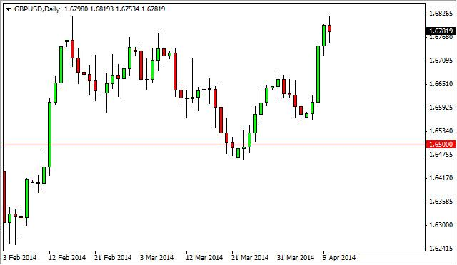 GBP/USD Forecast April 11, 2014, Technical Analysis
