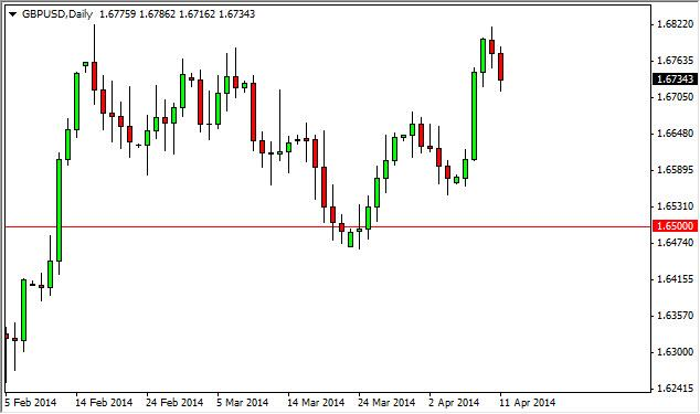 GBP/USD Forecast April 14, 2014, Technical Analysis