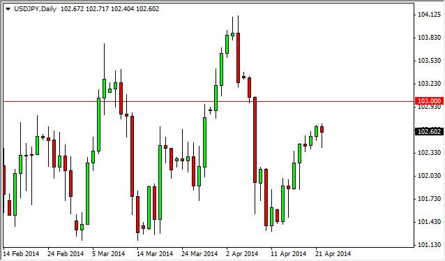 USD/JPY Forecast April 23, 2014, Technical Analysis