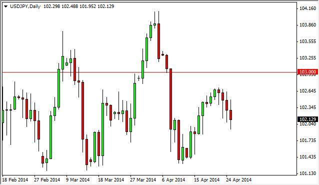 USD/JPY Forecast April 28, 2014, Technical Analysis