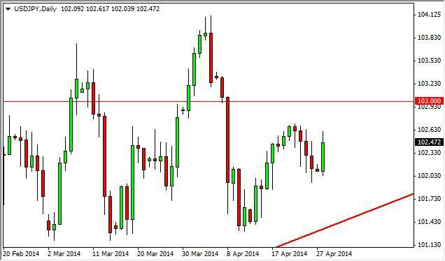 USD/JPY Forecast April 29, 2014, Technical Analysis