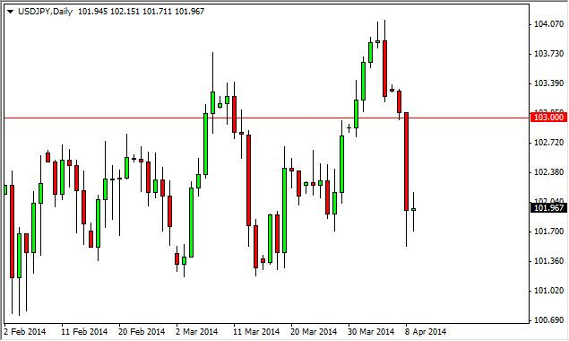 USD/JPY Forecast April 10, 2014, Technical Analysis