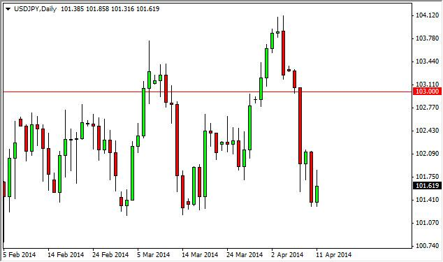 USD/JPY Forecast April 14, 2014, Technical Analysis