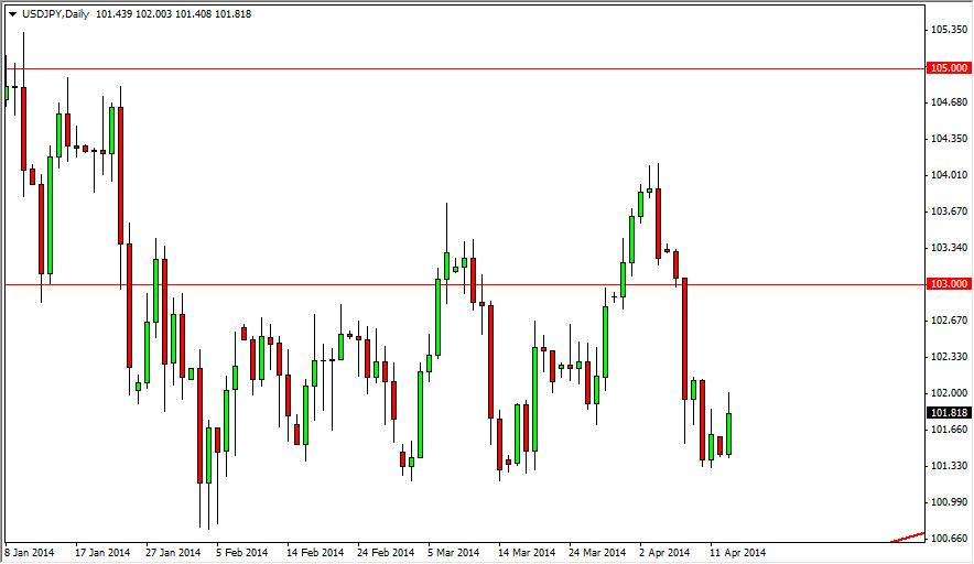 USD/JPY Forecast April 15, 2014, Technical Analysis