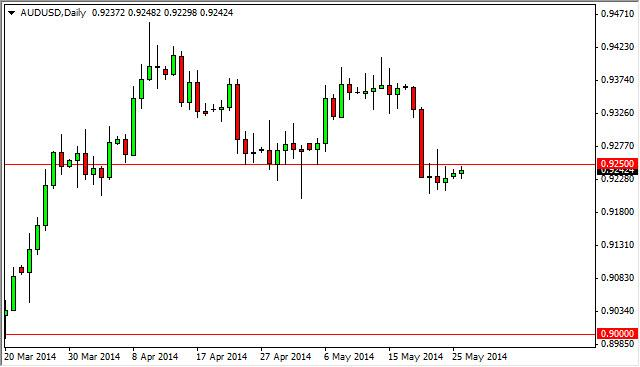 AUD/USD Forecast May 27, 2014, Technical Analysis