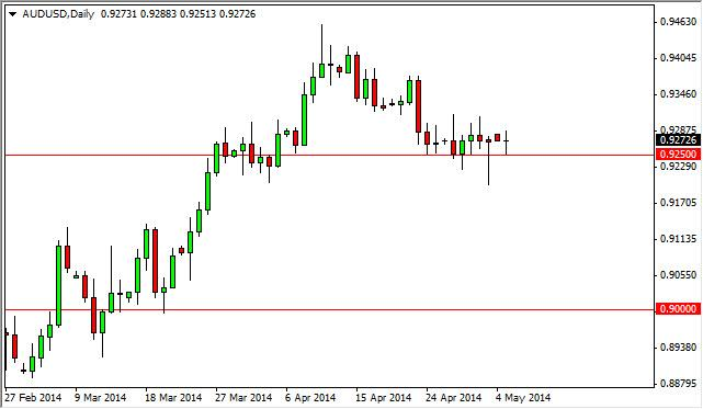 AUD/USD Forecast May 6, 2014, Technical Analysis