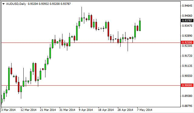 AUD/USD Forecast May 9, 2014, Technical Analysis