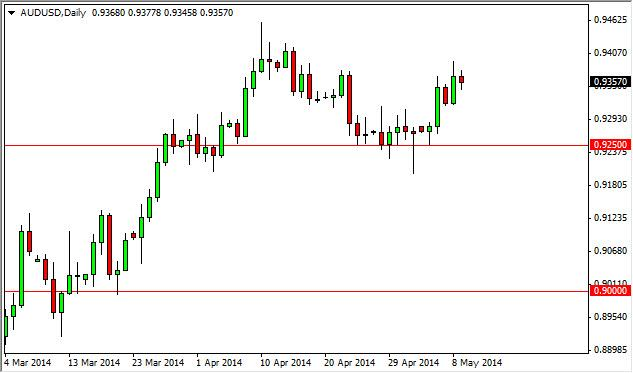 AUD/ USD Forecast May 12, 2014, Technical Analysis