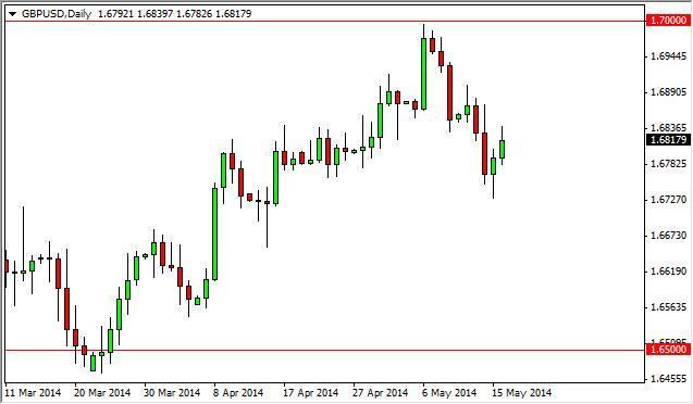 GBP/USD Forecast may 19, 2014, Technical Analysis