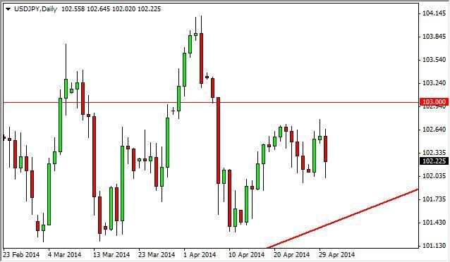 USD/JPY Forecast May 1, 2014, Technical Analysis