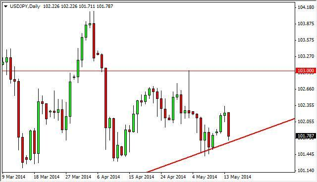 USD/JPY Forecast May 15, 2014, Technical Analysis