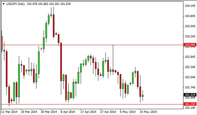 USD/JPY Forecast May 19, 2014, Technical Analysis