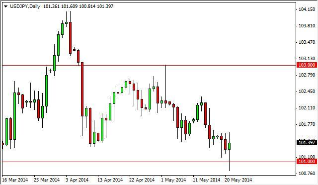 USD/JPY Forecast May 22, 2014, Technical Analysis
