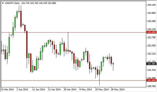USD/JPY Forecast May 30, 2014, Technical Analysis