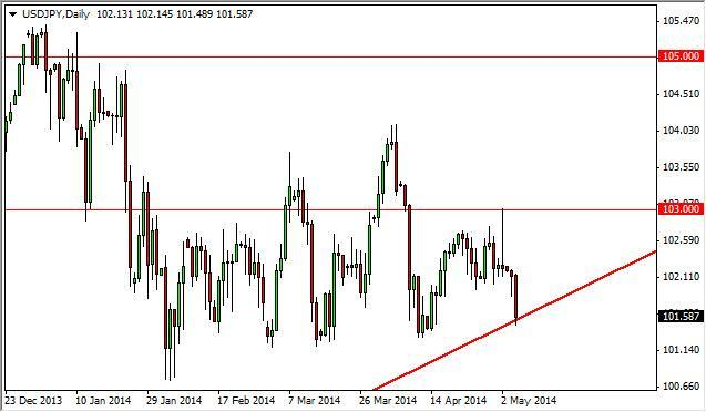 USD/JPY Forecast May 7, 2014, Technical Analysis