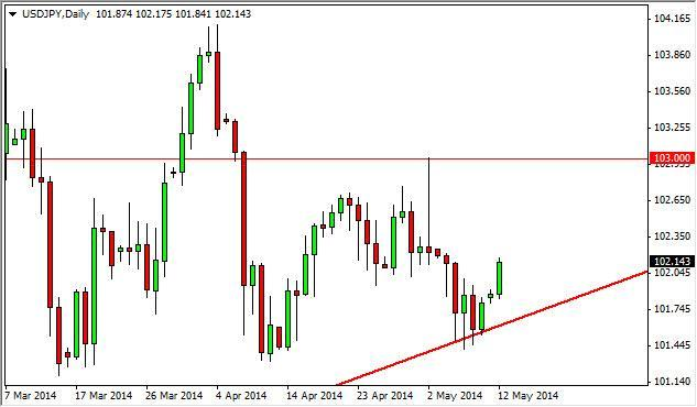 USD/JPY Forecast May 13, 2014, Technical Analysis