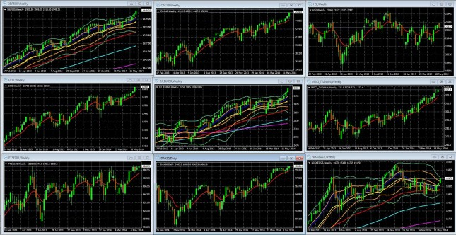 Must-Know Market Movers To Watch And Lessons For Week Of June 9 2014