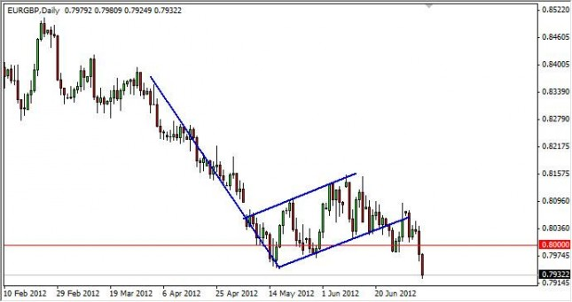 EUR/GBP Forecast July 9, 2012, Technical Analysis