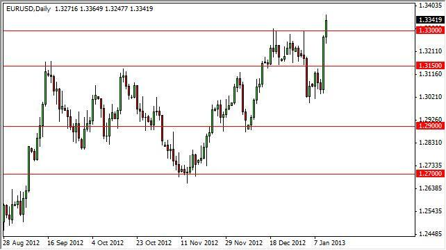 EUR/USD Forecast July 3, 2012, Technical Analysis