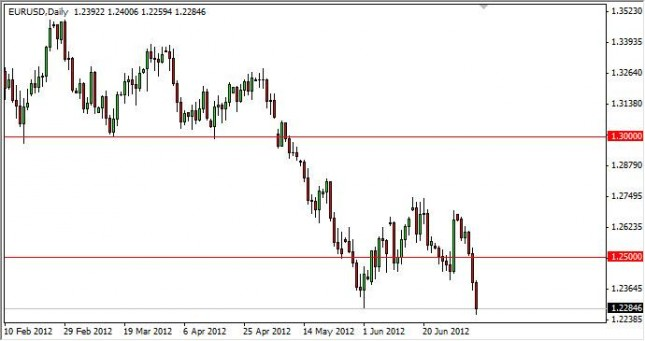 EUR/USD Forecast July 9, 2012, Technical Analysis